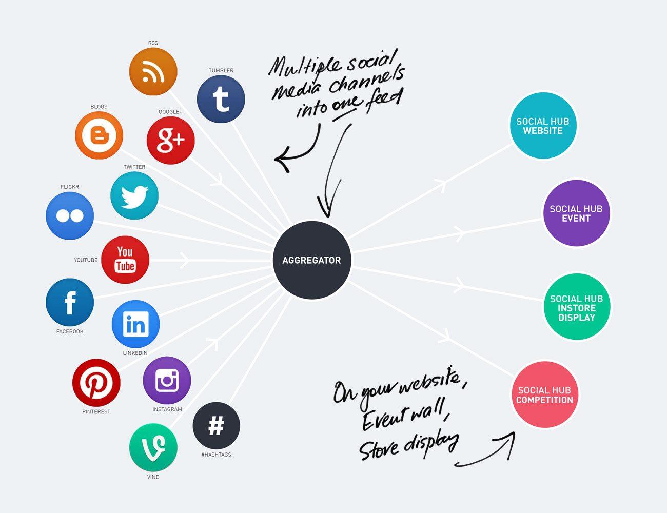 social-aggregator-diagram