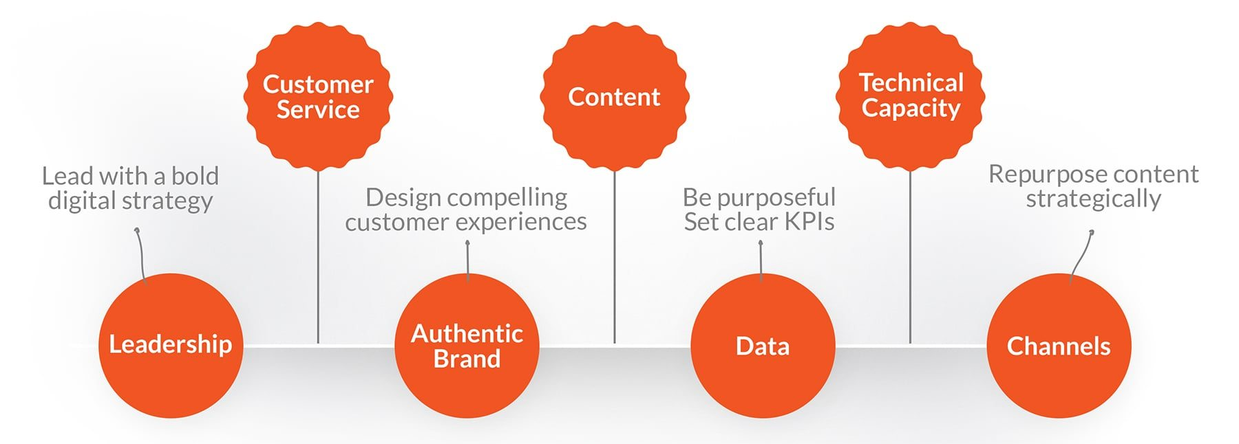 The Mettro Digital Blueprint