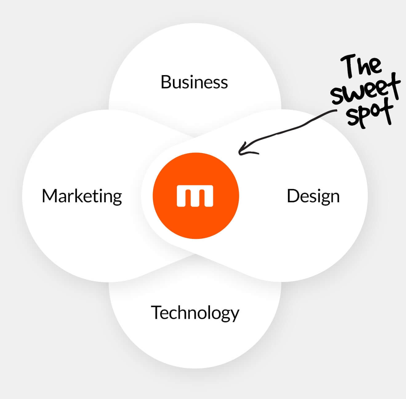 Mettro experience design diagram