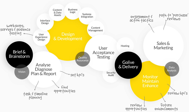 Mettro How We Do It Diagram
